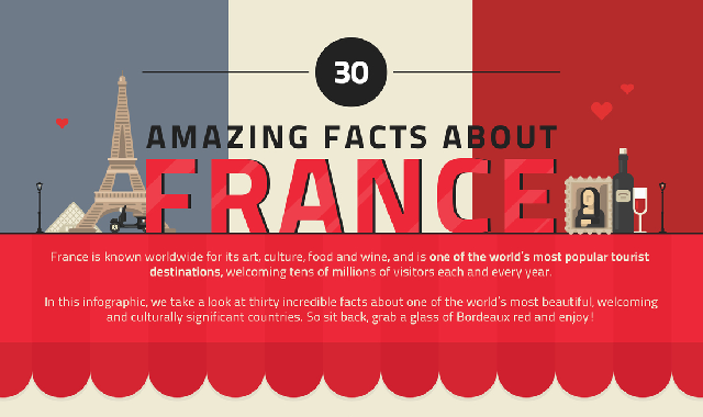 30 Amazing Facts About France #infographic