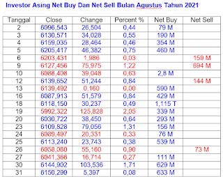 Net Buy dan Net Sell Agustus 2021