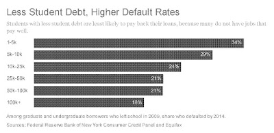 Student Loan Default Rates By Debt Levels