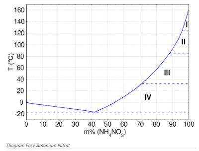 diagram  kimia fase amonium nitrat meledak
