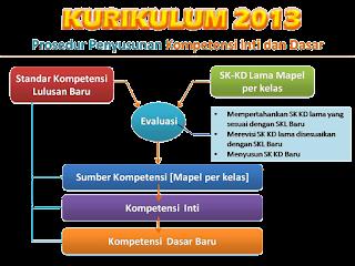 Kompetensi Inti dan Kompetensi Dasar Bahasa Inggris Kelas VII SMP/MTs K13 Edisi Revisi