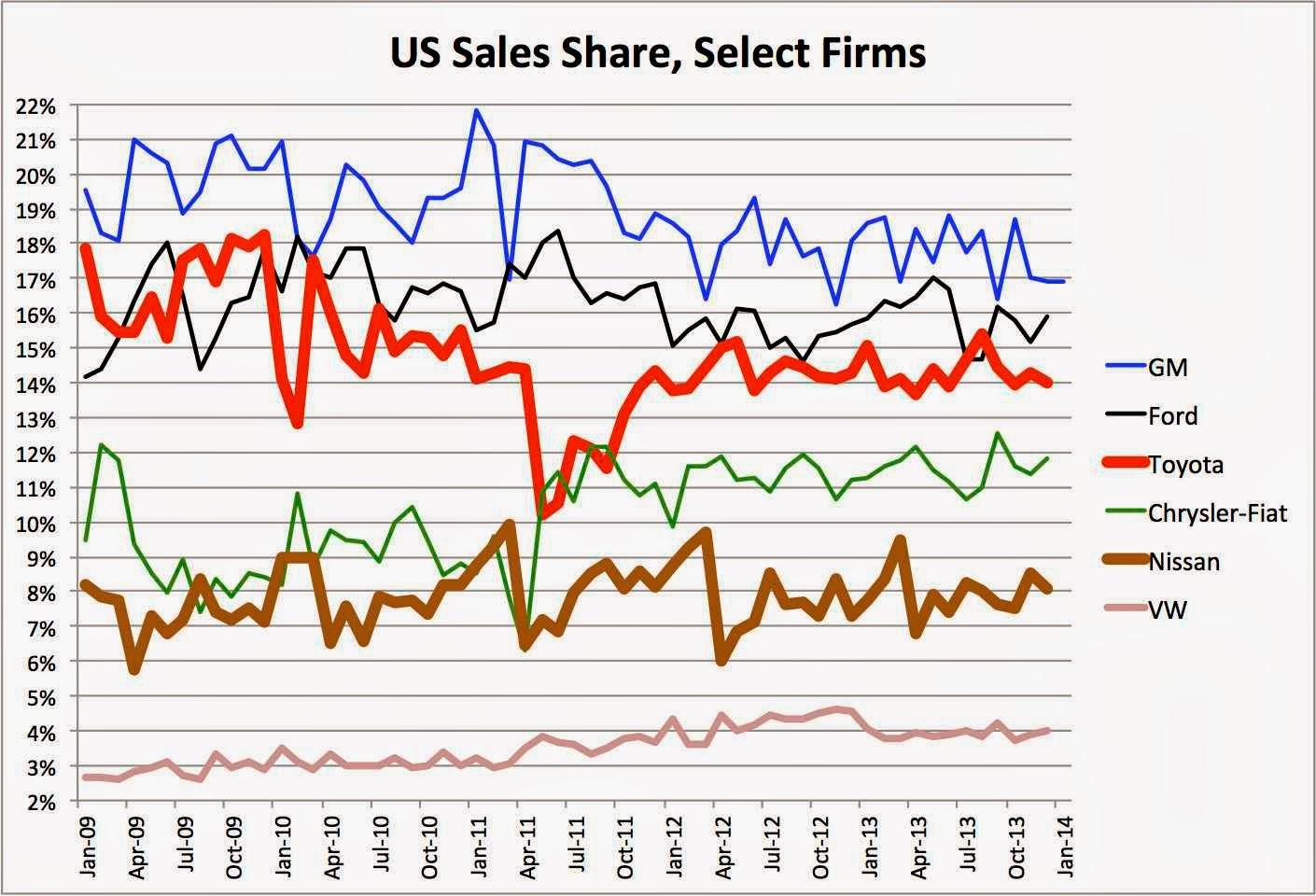 Autos And Economics February 2014