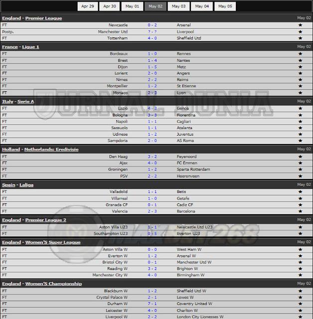 Hasil Pertandingan Sepakbola Tadi Malam, Minggu Tanggal 02 - 03 May  2021