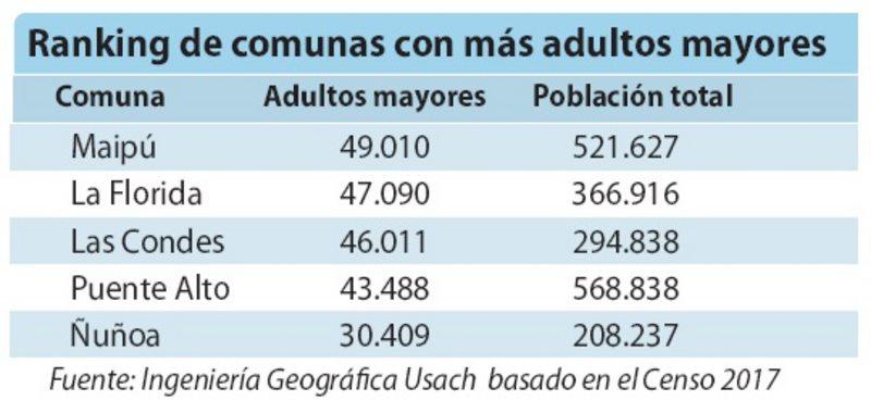 Estudio muestra las comunas que tienen más adultos mayores