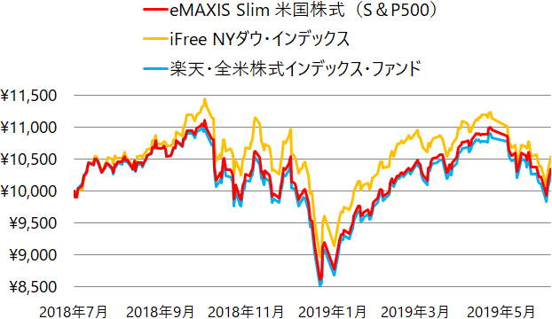 eMAXIS Slim 米国株式(S&P500)、iFree NYダウ・インデックス、楽天・全米株式インデックス・ファンドの基準価額の推移(チャート)