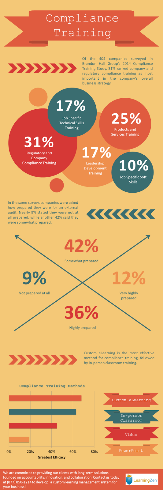 The Importance of Compliance Training Infographic