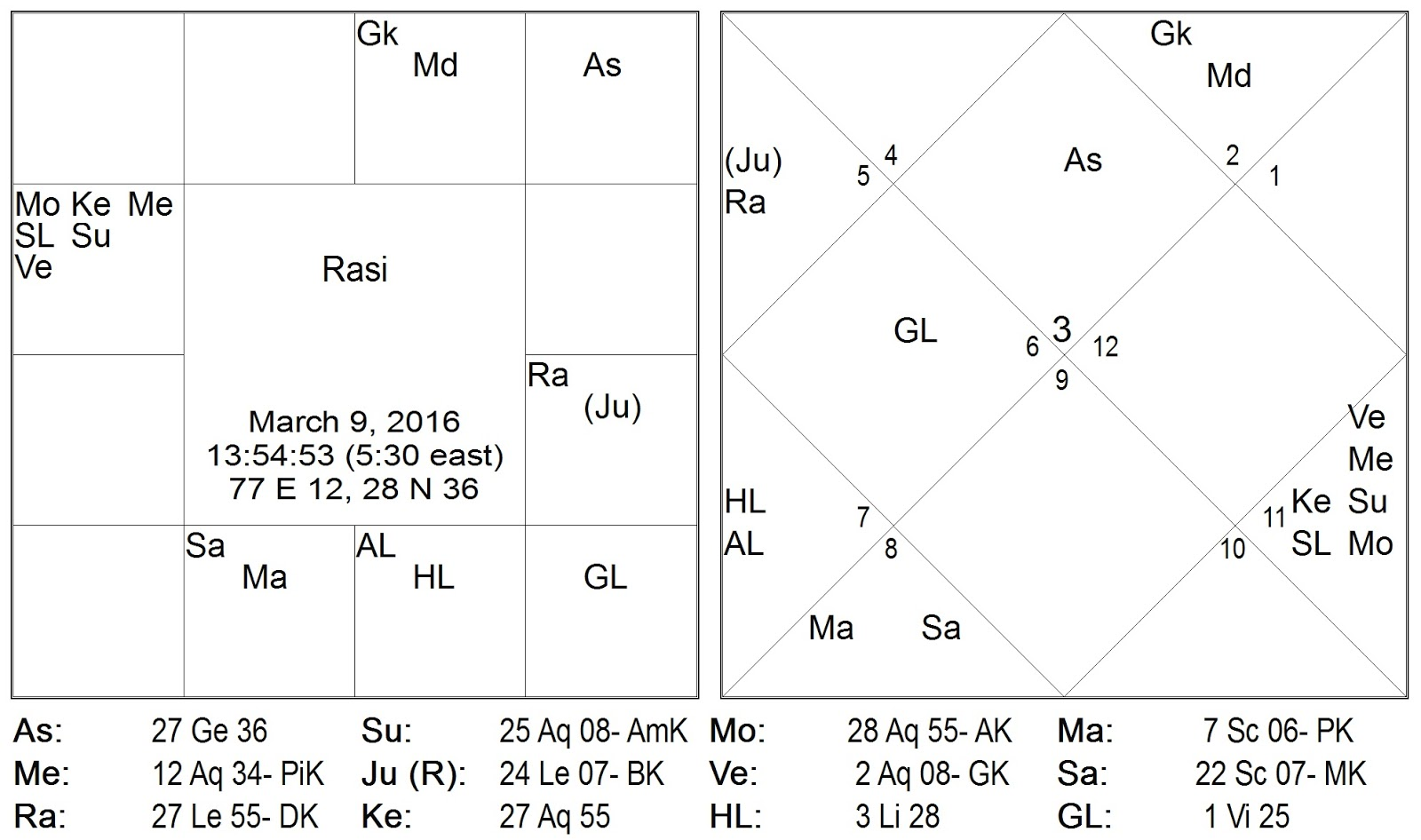 current position of planets astrology