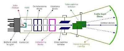 Bir katot küpünün yapısını gösteren şema