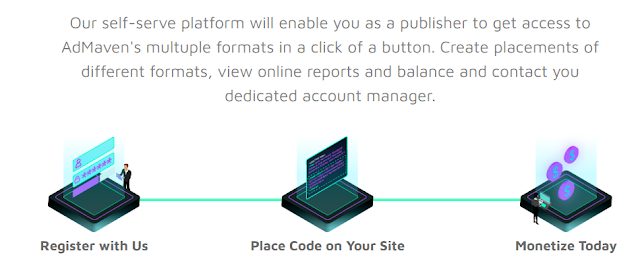 AdMaven for Publishers Steps