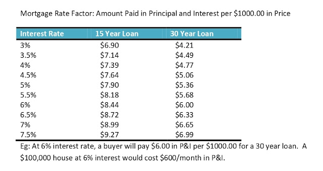 Mortgage Rate Factor: Principal & Interest Paid Per $1000