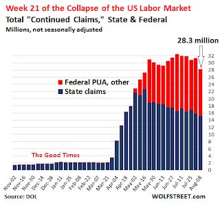 Unemployment Claims Chart