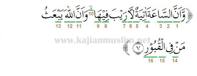 Hukum Tajwid Surat Al-Hajj Ayat 7 Materi Tajwid Terlengkap
