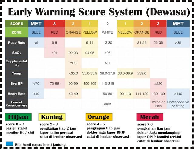 Penilaian Score EWS (Early Warning Score System) untuk Pasien Dewasa