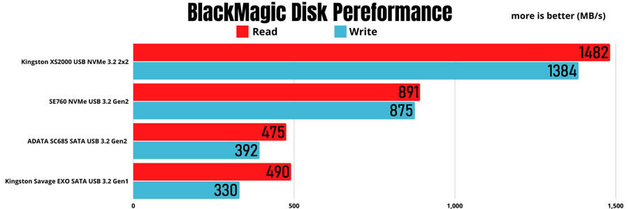 Kingston XS2000 USB 3.2 2x2 BlackMagic Disk Performance
