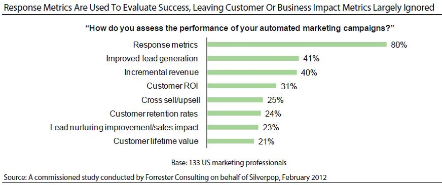 Customer Experience Matrix 6 Key Marketing Measures That Don\u0027t - how do you evaluate success