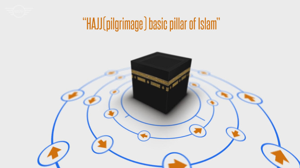 urShadow's Blog: Video: Hajj (pilgrimage) Short Animated