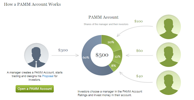how a PAMM account works