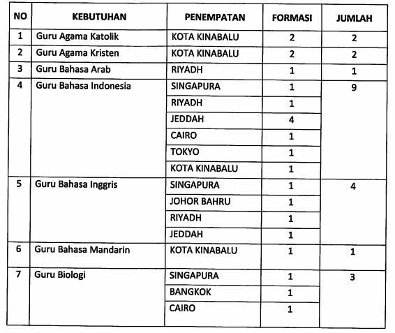 Kesempatan Menjadi Guru Sekolah Indonesia di Luar Negri, Ikuti Program SLIN 2021 Ini