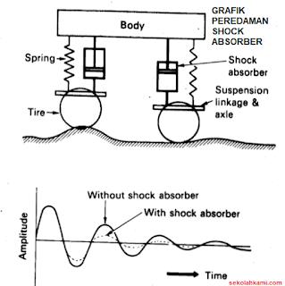 Cara Kerja Shock Absorber