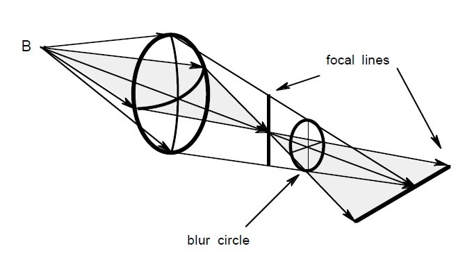 symmetry studies  symmetry orbits and curvature maps