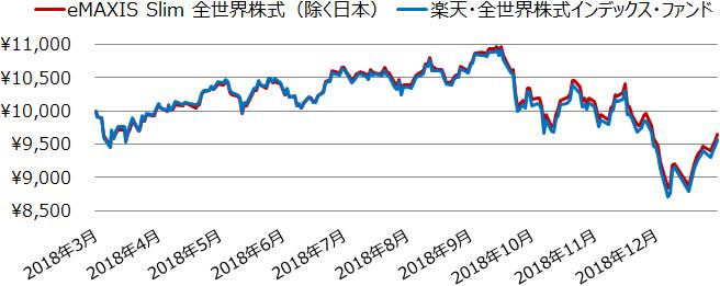 eMAXIS Slim 全世界株式(除く日本)と楽天・全世界株式インデックス・ファンドの基準価額の推移