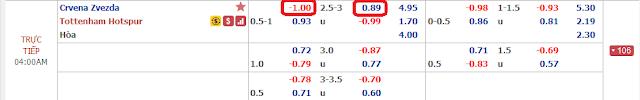 Tìm hiểu kèo Crvena Zvezda vs Tottenham, 03h ngày 7/11 - Champions League Crvena%2BZvezda