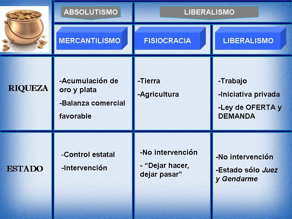 Resultado de imagen de cuadro comparativo mercantilismo fisiocracia liberalismo economico
