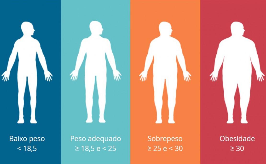 Metabolome na obesidade e suas diferenças , existem diferenças que desencadeia no metabolismo