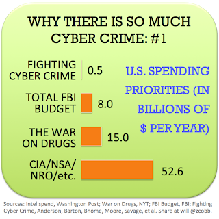 We just don't spend enough on fighting cybercrime