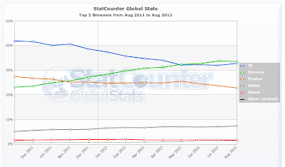 Chrome is World's No.1 Web Browser
