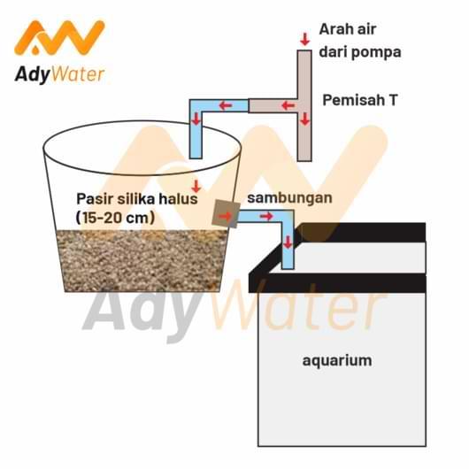 harga filter aquarium