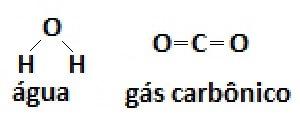 representaçao estrutural plana agua gas carbonico