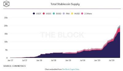 Капитализация рынка стейблкоинов превысила $20 млрд