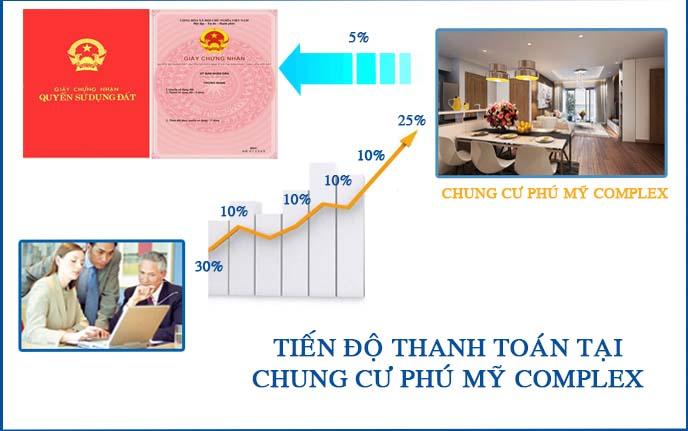 Tiến độ thanh toán tại chung cư Phú Mỹ Complex - N01T4 Ngoại Giao Đoàn