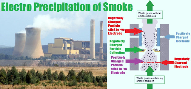 Electro precipitation of smoke
