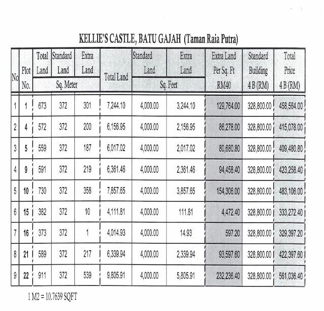 Senarai Harga Rumah Banglo Mampu Milik di Kellies Castle Batu Gajah Perak