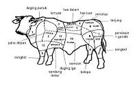 Bagian Daging Sapi