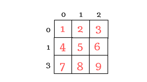memory representation of two dimentional array with values