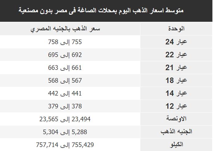 اسعار الذهب اليوم فى مصر Gold الاربعاء 4 ديسمبر 2019