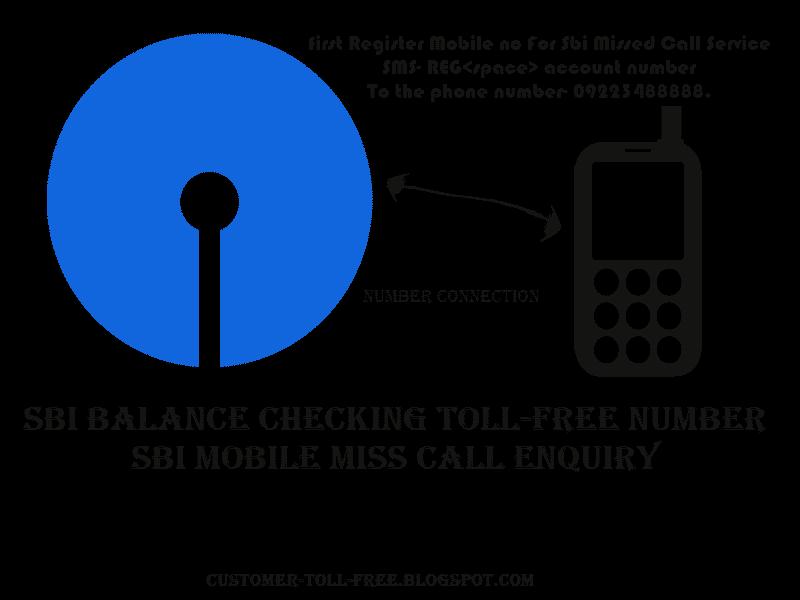 Sbi Balance Checking Toll-Free mobile Number