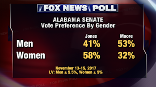 Fox News Poll: Jones leads Moore by 8 points in Alabama Senate race