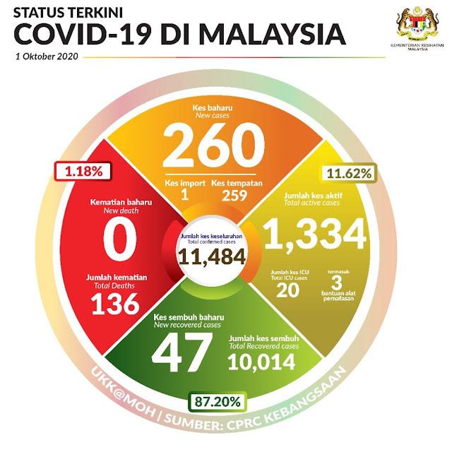 Dilaporkan 260 Kes Positif COVID-19 Hari Ini Yang Juga Merupakan Kes Kedua Tertinggi Sejak PKP dan PKPP Dilaksanakan