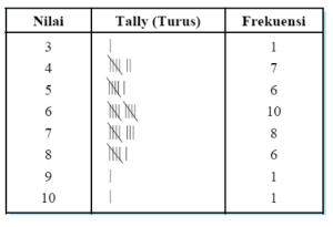 Penyajian Data Tabel Distribusi Frekuensi