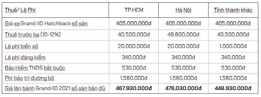 Giá lăn bánh Grand i10 2021 Hatchback 2021 số sàn