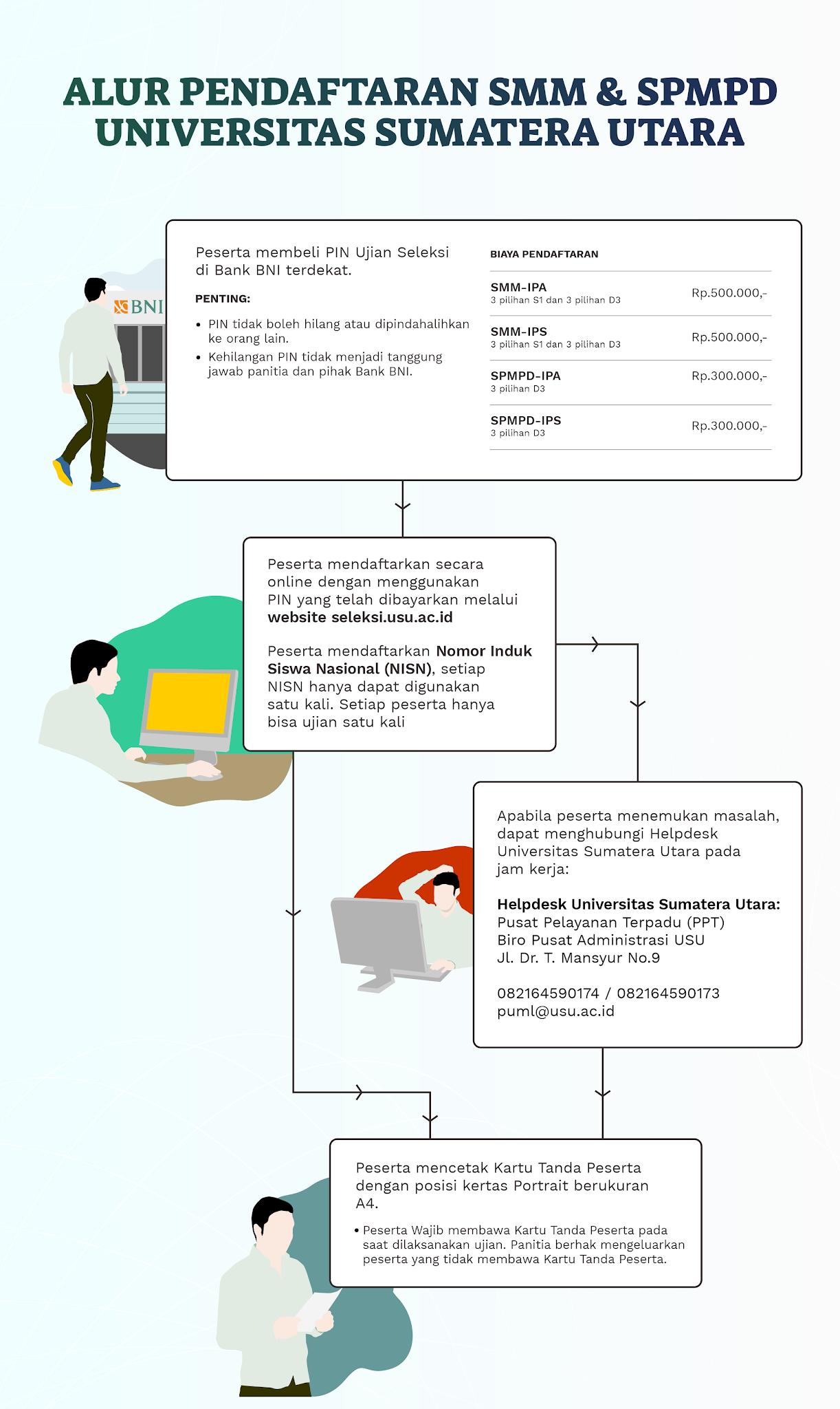 Cara Pendaftaran SMM USU