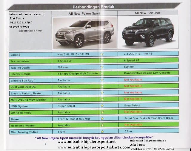 SPESIFIKASI ALL NEW FORTUNER