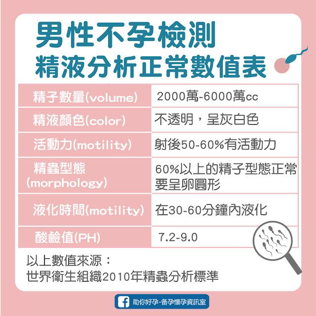 男性不孕檢測,精液分析正常數值表