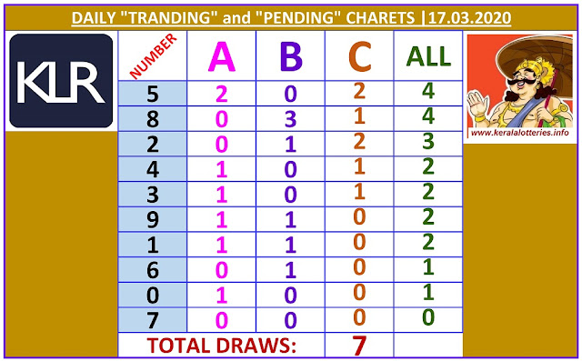 Kerala Lottery Winning Number Daily Tranding and Pending  Charts of 7 days on  17.03.2020