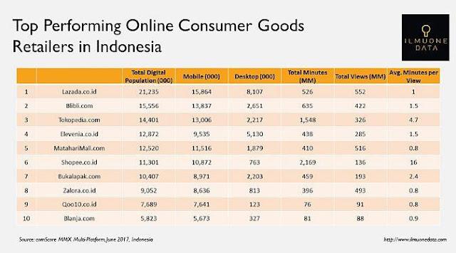 Daftar 10 marketplace populer di Indonesia