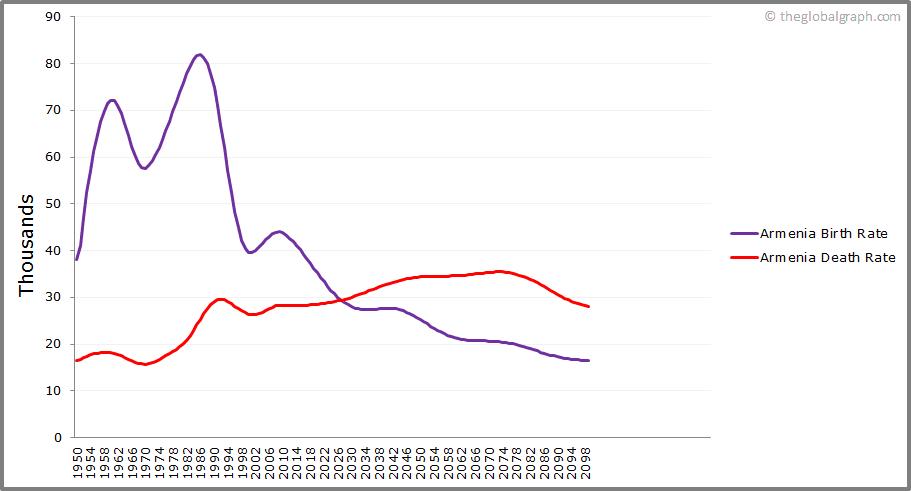 Armenia  Birth and Death Rate